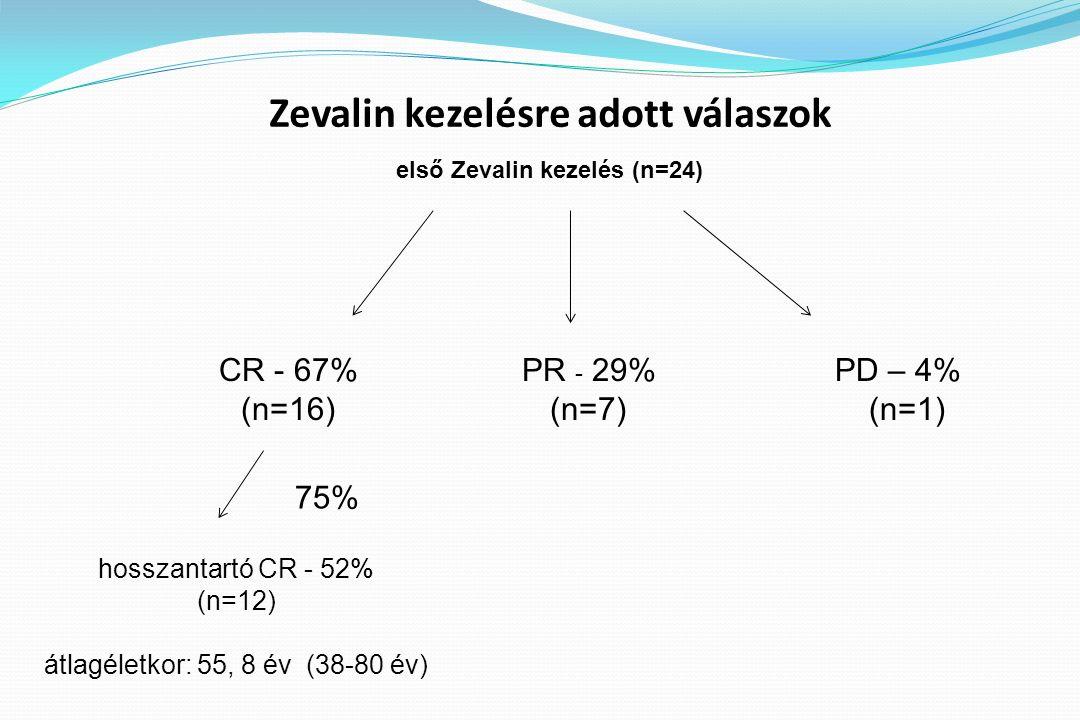 Zevalin kezelésre adott válaszok első Zevalin kezelés (n=24) CR - 67% (n=16) PR - 29% (n=7) hosszantartó CR - 52% (n=12) átlagéletkor: 55, 8 év (38-80 év) PD – 4% (n=1) 75%