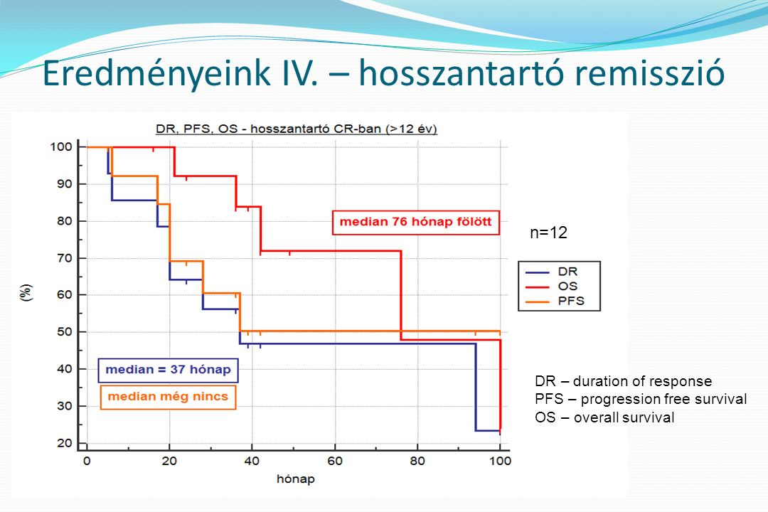 DR – duration of response PFS – progression free survival OS – overall survival Eredményeink IV.