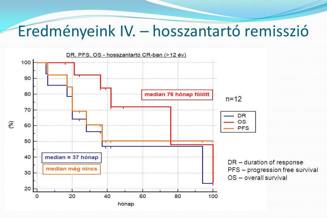 DR – duration of response PFS – progression free survival OS – overall survival Eredményeink IV. – hosszantartó remisszió n=12