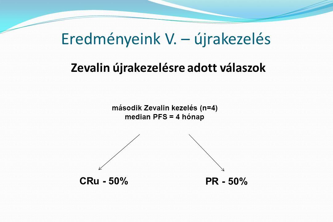 Zevalin újrakezelésre adott válaszok második Zevalin kezelés (n=4) median PFS = 4 hónap CRu - 50% PR - 50% Eredményeink V.