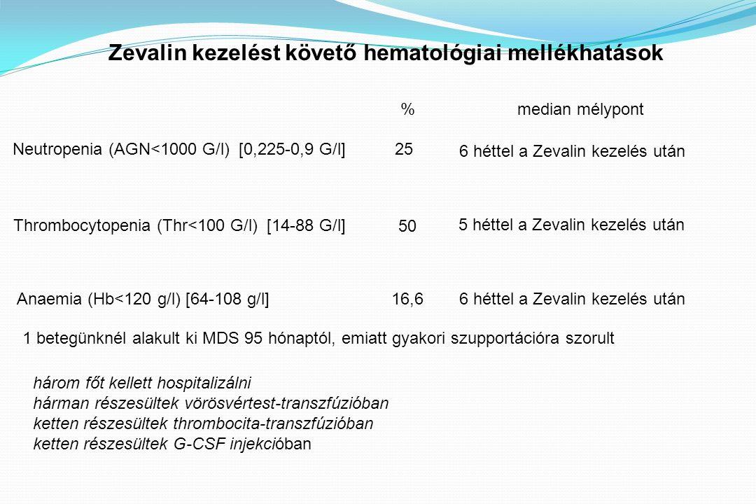 Zevalin kezelést követő hematológiai mellékhatások Neutropenia (AGN<1000 G/l) [0,225-0,9 G/l] 6 héttel a Zevalin kezelés után 25 median mélypont% 5 héttel a Zevalin kezelés után Thrombocytopenia (Thr<100 G/l) [14-88 G/l] 50 Anaemia (Hb<120 g/l) [64-108 g/l]16,66 héttel a Zevalin kezelés után három főt kellett hospitalizálni hárman részesültek vörösvértest-transzfúzióban ketten részesültek thrombocita-transzfúzióban ketten részesültek G-CSF injekcióban 1 betegünknél alakult ki MDS 95 hónaptól, emiatt gyakori szupportációra szorult