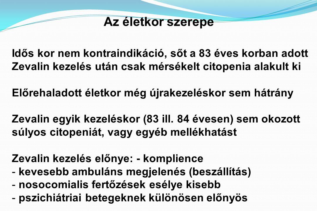 Az életkor szerepe Idős kor nem kontraindikáció, sőt a 83 éves korban adott Zevalin kezelés után csak mérsékelt citopenia alakult ki Előrehaladott életkor még újrakezeléskor sem hátrány Zevalin egyik kezeléskor (83 ill.