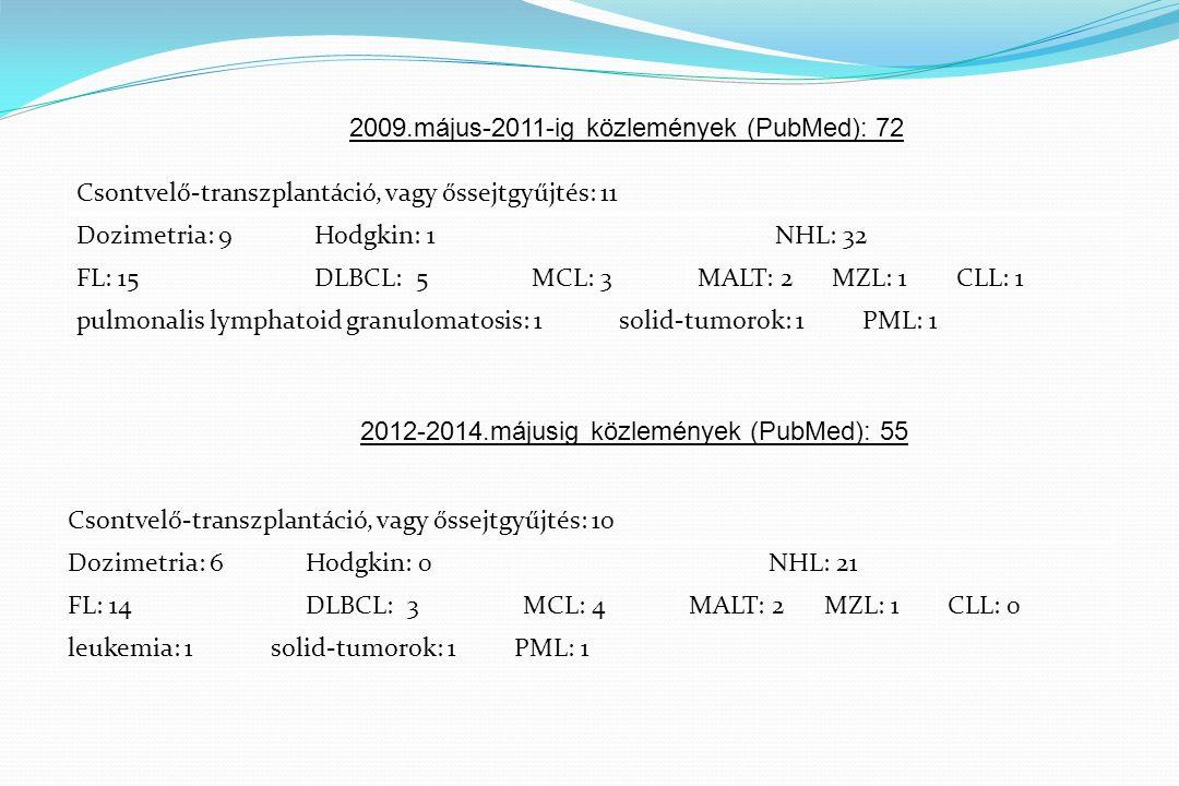 2009.május-2011-ig közlemények (PubMed): 72 Csontvelő-transzplantáció, vagy őssejtgyűjtés: 11 Dozimetria: 9Hodgkin: 1NHL: 32 FL: 15DLBCL: 5MCL: 3MALT: 2MZL: 1CLL: 1 pulmonalis lymphatoid granulomatosis: 1 solid-tumorok: 1 PML: 1 2012-2014.májusig közlemények (PubMed): 55 Csontvelő-transzplantáció, vagy őssejtgyűjtés: 10 Dozimetria: 6Hodgkin: 0NHL: 21 FL: 14DLBCL: 3MCL: 4MALT: 2MZL: 1CLL: 0 leukemia: 1 solid-tumorok: 1 PML: 1