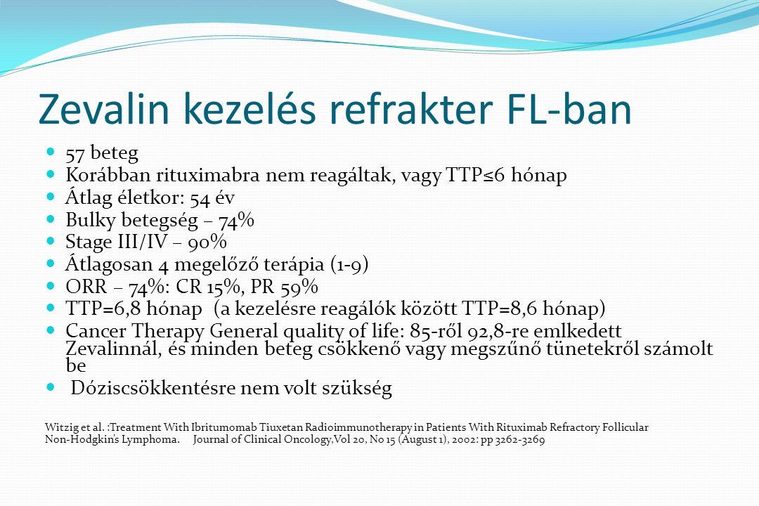 Zevalin kezelés refrakter FL-ban 57 beteg Korábban rituximabra nem reagáltak, vagy TTP≤6 hónap Átlag életkor: 54 év Bulky betegség – 74% Stage III/IV – 90% Átlagosan 4 megelőző terápia (1-9) ORR – 74%: CR 15%, PR 59% TTP=6,8 hónap (a kezelésre reagálók között TTP=8,6 hónap) Cancer Therapy General quality of life: 85-ről 92,8-re emlkedett Zevalinnál, és minden beteg csökkenő vagy megszűnő tünetekről számolt be Dóziscsökkentésre nem volt szükség Witzig et al.