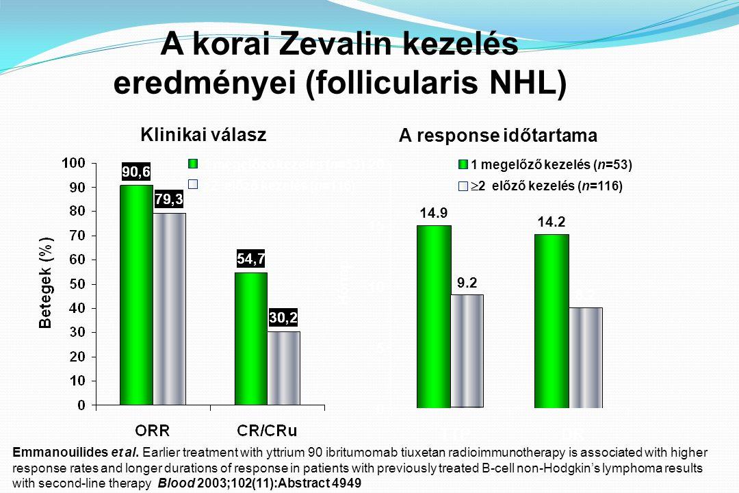 A Zevalin terápia kiválasztásában szerepet játszó faktorok Szövettan : follicularis lymphoma MCL: relabált MCL-ben RR=30-40%, de pár hónapos MDR csak, első kezelésként jobb; DLBCL Előző kezelések száma: fordítottan arányos a terápiás válasz mértékével Nyirokcsomók: metaanalysis szerint a bulky disease ugyan reagál rá, de az ORR alacsonyabb (68% vs 90%; n=201; p<0,001) Kor/ nem/ St III v IV : nincs hatása Csontvelői érintettség: max.