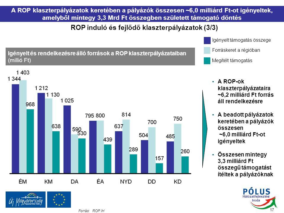 Hálózatfejlesztési Iroda ROP induló és fejlődő klaszterpályázatok (3/3) 17 A ROP klaszterpályázatok keretében a pályázók összesen ~6,0 milliárd Ft-ot igényeltek, amelyből mintegy 3,3 Mrd Ft összegben született támogató döntés Igényelt és rendelkezésre álló források a ROP klaszterpályázataiban (millió Ft) Forráskeret a régióban Igényelt támogatás összege Forrás:ROP IH Megítélt támogatás ▪A ROP-ok klaszterpályázataira ~6,2 milliárd Ft forrás áll rendelkezésre ▪A beadott pályázatok keretében a pályázók összesen ~6,0 milliárd Ft-ot igényeltek ▪Összesen mintegy 3,3 milliárd Ft összegű támogatást ítéltek a pályázóknak