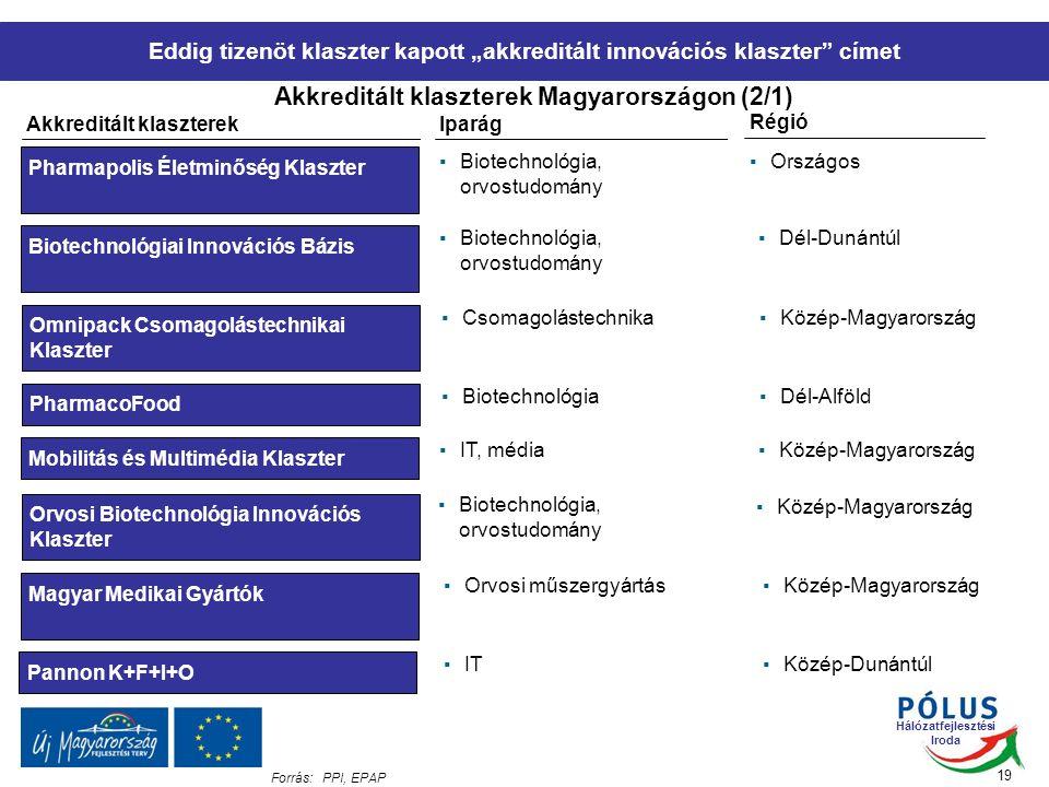 """Hálózatfejlesztési Iroda Eddig tizenöt klaszter kapott """"akkreditált innovációs klaszter címet Akkreditált klaszterek Magyarországon (2/1) 19 Akkreditált klaszterek Iparág Régió Pharmapolis Életminőség Klaszter ▪Biotechnológia, orvostudomány ▪Országos Biotechnológiai Innovációs Bázis ▪Biotechnológia, orvostudomány ▪Dél-Dunántúl Omnipack Csomagolástechnikai Klaszter ▪Csomagolástechnika▪Közép-Magyarország PharmacoFood ▪Biotechnológia▪Dél-Alföld Mobilitás és Multimédia Klaszter ▪IT, média▪Közép-Magyarország ▪Orvosi műszergyártás▪Közép-Magyarország Magyar Medikai Gyártók Orvosi Biotechnológia Innovációs Klaszter ▪Biotechnológia, orvostudomány ▪Közép-Magyarország Pannon K+F+I+O ▪IT▪Közép-Dunántúl Forrás:PPI, EPAP"""