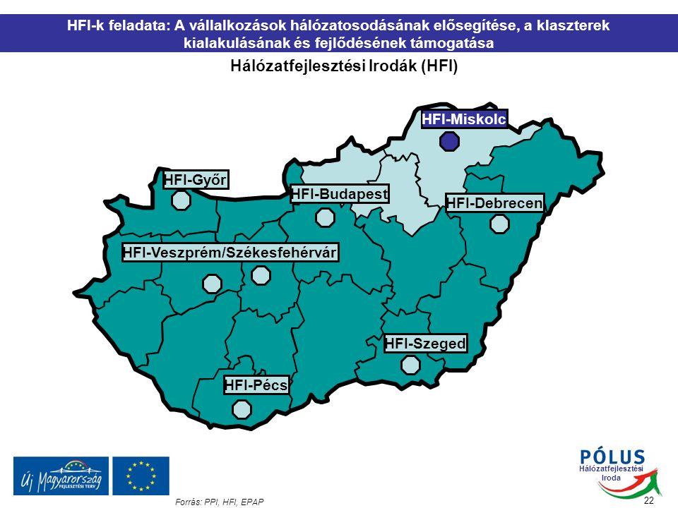 Hálózatfejlesztési Iroda HFI-Győr HFI-Budapest HFI-Miskolc HFI-Debrecen HFI-Szeged HFI-Pécs HFI-Veszprém/Székesfehérvár 22 HFI-k feladata: A vállalkozások hálózatosodásának elősegítése, a klaszterek kialakulásának és fejlődésének támogatása Hálózatfejlesztési Irodák (HFI) Forrás: PPI, HFI, EPAP