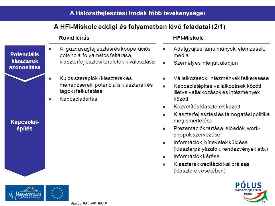 Hálózatfejlesztési Iroda 23 A HFI-Miskolc eddigi és folyamatban lévő feladatai (2/1) Forrás: PPI, HFI, EPAP Rövid leírásHFI-Miskolc Potenciális klaszterek azonosítása A gazdaságfejlesztési és kooperációs potenciál folyamatos feltárása, klaszterfejlesztési területek kiválasztása Adatgyűjtés: tanulmányok, elemzések, média Személyes interjúk alapján Kapcsolat- építés Kulcs szereplők (klaszterek és menedzserek, potenciális klaszterek és tagok) felkutatása Kapcsolattartás Vállalkozások, intézmények felkeresése Kapcsolatépítés vállalkozások között, illetve vállalkozások és intézmények között Közvetítés klaszterek között Klaszterfejlesztési és támogatási politika megismertetése Prezentációk tartása, előadók, work- shopok szervezése Információk, hírlevelek küldése (klaszterpályázatok, rendezvények stb.) Információk kérése Klaszterakkreditáció kalibrálása (klaszterek esetében) A Hálózatfejlesztési Irodák főbb tevékenységei