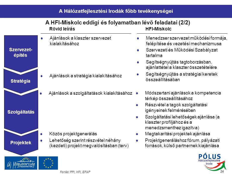Hálózatfejlesztési Iroda 24 A HFI-Miskolc eddigi és folyamatban lévő feladatai (2/2) Forrás: PPI, HFI, EPAP Rövid leírásHFI-Miskolc Szervezet- építés Ajánlások a klaszter szervezet kialakításához Menedzser szervezet működési formája, felépítése és vezetési mechanizmusa Szervezeti és Működési Szabályzat tartalma Segítségnyújtás tagtoborzásban, ajánlattétel a klaszter összetételére Projektek Ajánlások a stratégia kialakításához Segítségnyújtás a stratégiai keretek összeállításában Ajánlások a szolgáltatások kialakításához Módszertani ajánlások a kompetencia térkép összeállításához Részvétel a tagok szolgáltatási igényeinek felmérésében Szolgáltatási lehetőségek ajánlása (a klaszter profiljához és a menedzsmenthez igazítva) Stratégia Szolgáltatás Közös projektgenerálás Lehetőség szerint részvétel néhány (kezdeti) projekt megvalósításban (terv) Megtakarítási projektek ajánlása Projektgeneráláshoz fórum, pályázati források, külső partnernek kiajánlása A Hálózatfejlesztési Irodák főbb tevékenységei