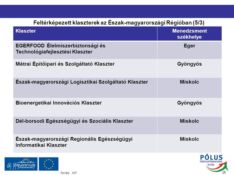 Hálózatfejlesztési Iroda KlaszterMenedzsment székhelye EGERFOOD Élelmiszerbiztonsági és Technológiafejlesztési Klaszter Eger Mátrai Építőipari és Szolgáltató KlaszterGyöngyös Észak-magyarországi Logisztikai Szolgáltató KlaszterMiskolc Bioenergetikai Innovációs KlaszterGyöngyös Dél-borsodi Egészségügyi és Szociális KlaszterMiskolc Észak-magyarországi Regionális Egészségügyi Informatikai Klaszter Miskolc Feltérképezett klaszterek az Észak-magyarországi Régióban (5/3) Forrás:HFI 28