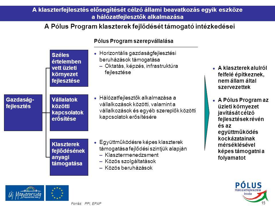 Hálózatfejlesztési Iroda 15 Forrás:PPI, EPAP A klaszterfejlesztés elősegítését célzó állami beavatkozás egyik eszköze a hálózatfejlesztők alkalmazása A Pólus Program klaszterek fejlődését támogató intézkedései Pólus Program szerepvállalása ● Horizontális gazdaságfejlesztési beruházások támogatása –Oktatás, képzés, infrastruktúra fejlesztése ● Hálózatfejlesztők alkalmazása a vállalkozások közötti, valamint a vállalkozások és egyéb szereplők közötti kapcsolatok erősítésére ● Együttműködésre képes klaszterek támogatása fejlődési szintjük alapján –Klasztermenedzsment –Közös szolgáltatások –Közös beruházások Gazdaság- fejlesztés Széles értelemben vett üzleti környezet fejlesztése Vállalatok közötti kapcsolatok erősítése Klaszterek fejlődésének anyagi támogatása ● A klaszterek alulról felfelé építkeznek, nem állam által szervezettek ● A Pólus Program az üzleti környezet javítását célzó fejlesztések révén és az együttműködés kockázatainak mérséklésével képes támogatni a folyamatot