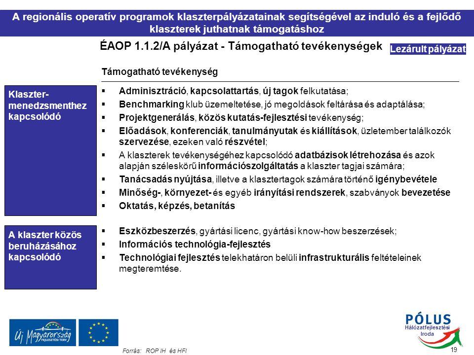 Hálózatfejlesztési Iroda ÉAOP 1.1.2/A pályázat - Támogatható tevékenységek 19 Forrás:ROP IH és HFI Lezárult pályázat Klaszter- menedzsmenthez kapcsolódó A klaszter közös beruházásához kapcsolódó Támogatható tevékenység  Adminisztráció, kapcsolattartás, új tagok felkutatása;  Benchmarking klub üzemeltetése, jó megoldások feltárása és adaptálása;  Projektgenerálás, közös kutatás-fejlesztési tevékenység;  Előadások, konferenciák, tanulmányutak és kiállítások, üzletember találkozók szervezése, ezeken való részvétel;  A klaszterek tevékenységéhez kapcsolódó adatbázisok létrehozása és azok alapján széleskörű információszolgáltatás a klaszter tagjai számára;  Tanácsadás nyújtása, illetve a klasztertagok számára történő igénybevétele  Minőség-, környezet- és egyéb irányítási rendszerek, szabványok bevezetése  Oktatás, képzés, betanítás  Eszközbeszerzés, gyártási licenc, gyártási know-how beszerzések;  Információs technológia-fejlesztés  Technológiai fejlesztés telekhatáron belüli infrastrukturális feltételeinek megteremtése.
