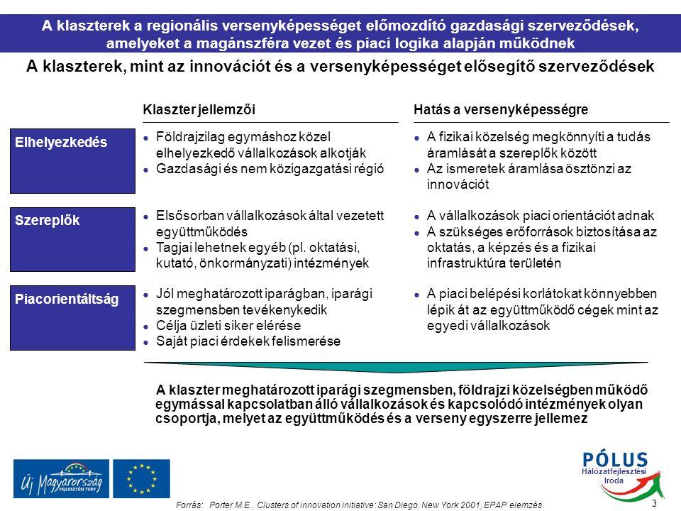 Hálózatfejlesztési Iroda 4  Közösen meghatározott klaszterstratégia megvalósítása  Verseny-, exportképesség, innováció, hozzáadott érték arány növelése  Hazai és nemzetközi ismertség növelése  Piacralépés akadályainak közös leküzdése  Vállalkozások számára stabilitás és növekedés feltételeinek megteremtése A klaszter célja Bevétel növekedés és a költségek csökkenése Forrás:HFI Ma a klaszterek egyik legfontosabb célkitűzése a vállalkozások stabilitásának megteremtése