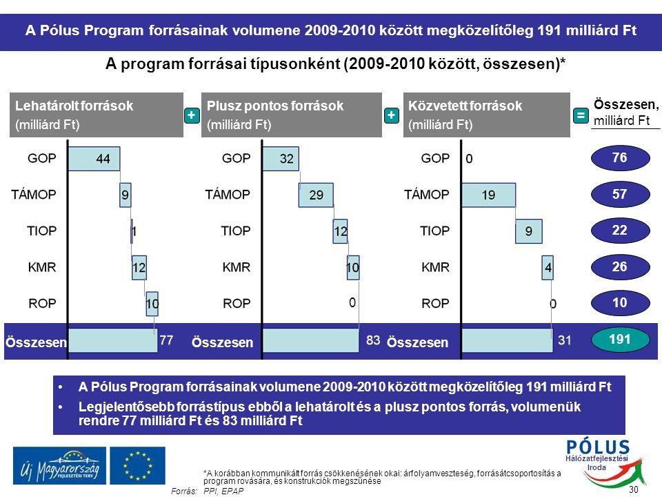 Hálózatfejlesztési Iroda 30 A program forrásai típusonként (2009-2010 között, összesen)* A Pólus Program forrásainak volumene 2009-2010 között megközelítőleg 191 milliárd Ft *A korábban kommunikált forrás csökkenésének okai: árfolyamveszteség, forrásátcsoportosítás a program rovására, és konstrukciók megszűnése Forrás:PPI, EPAP Lehatárolt források (milliárd Ft) Plusz pontos források (milliárd Ft) Közvetett források (milliárd Ft) ++= Összesen, milliárd Ft 191 76 57 22 26 10 Összesen O0O0 A Pólus Program forrásainak volumene 2009-2010 között megközelítőleg 191 milliárd Ft Legjelentősebb forrástípus ebből a lehatárolt és a plusz pontos forrás, volumenük rendre 77 milliárd Ft és 83 milliárd Ft