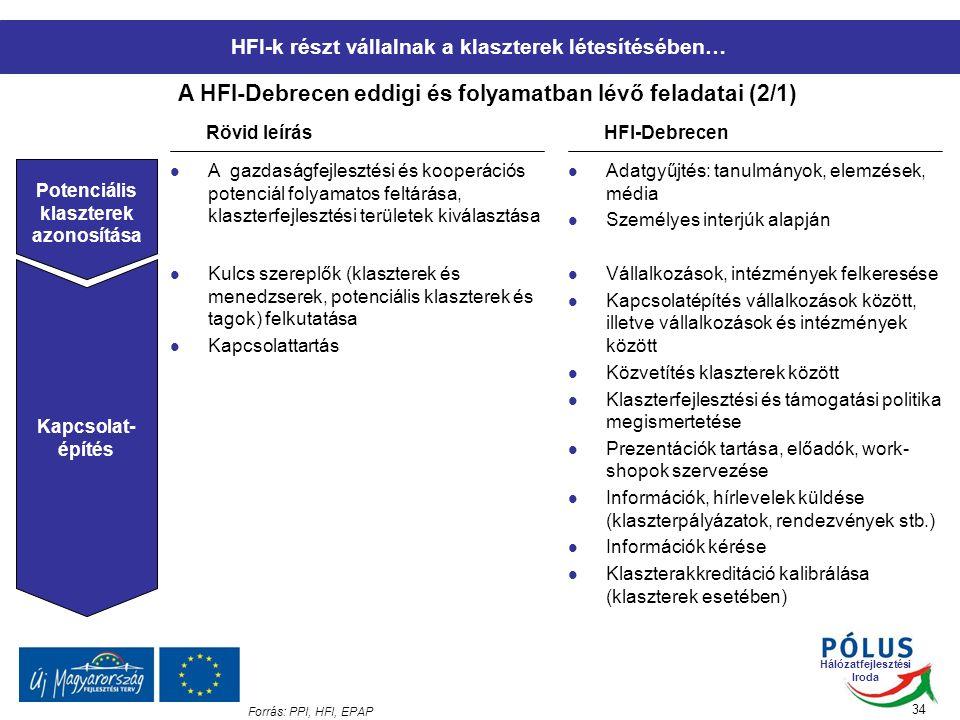 Hálózatfejlesztési Iroda 34 A HFI-Debrecen eddigi és folyamatban lévő feladatai (2/1) Forrás: PPI, HFI, EPAP Rövid leírásHFI-Debrecen Potenciális klaszterek azonosítása A gazdaságfejlesztési és kooperációs potenciál folyamatos feltárása, klaszterfejlesztési területek kiválasztása Adatgyűjtés: tanulmányok, elemzések, média Személyes interjúk alapján Kapcsolat- építés Kulcs szereplők (klaszterek és menedzserek, potenciális klaszterek és tagok) felkutatása Kapcsolattartás Vállalkozások, intézmények felkeresése Kapcsolatépítés vállalkozások között, illetve vállalkozások és intézmények között Közvetítés klaszterek között Klaszterfejlesztési és támogatási politika megismertetése Prezentációk tartása, előadók, work- shopok szervezése Információk, hírlevelek küldése (klaszterpályázatok, rendezvények stb.) Információk kérése Klaszterakkreditáció kalibrálása (klaszterek esetében) HFI-k részt vállalnak a klaszterek létesítésében…