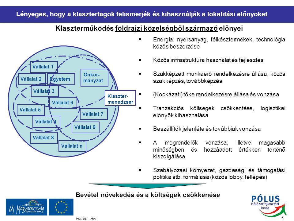 Hálózatfejlesztési Iroda 6  Energia, nyersanyag, félkésztermékek, technológia közös beszerzése  Közös infrastruktúra használat és fejlesztés  Szakképzett munkaerő rendelkezésre állása, közös szakképzés, továbbképzés  (Kockázati) tőke rendelkezésre állása és vonzása  Tranzakciós költségek csökkentése, logisztikai előnyök kihasználása  Beszállítók jelenléte és továbbiak vonzása  A megrendelők vonzása, illetve magasabb minőségben és hozzáadott értékben történő kiszolgálása  Szabályozási környezet, gazdasági és támogatási politika stb.