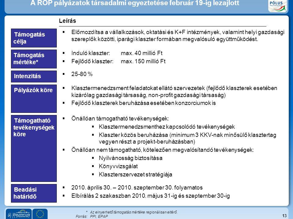 """Forrás:PPI, EPAP Akkreditált klaszterek Magyarországon 13 Egészségipar Informatika Építőipar / Energia IparágaiSzáma Akkreditált klaszterek 8 4 1 Összesen18 ▪Eddig tizennyolc klaszter szerzett """"akkreditált innovációs klaszter címet ▪A legtöbb akkreditált klaszter a Dél-alföldi és a Közép-magyarországi régióhoz köthető ▪A legtöbb akkreditált klaszter az egészségiparban és az informatika területén működik Környezetipar3 Csomagolás- technika 2"""