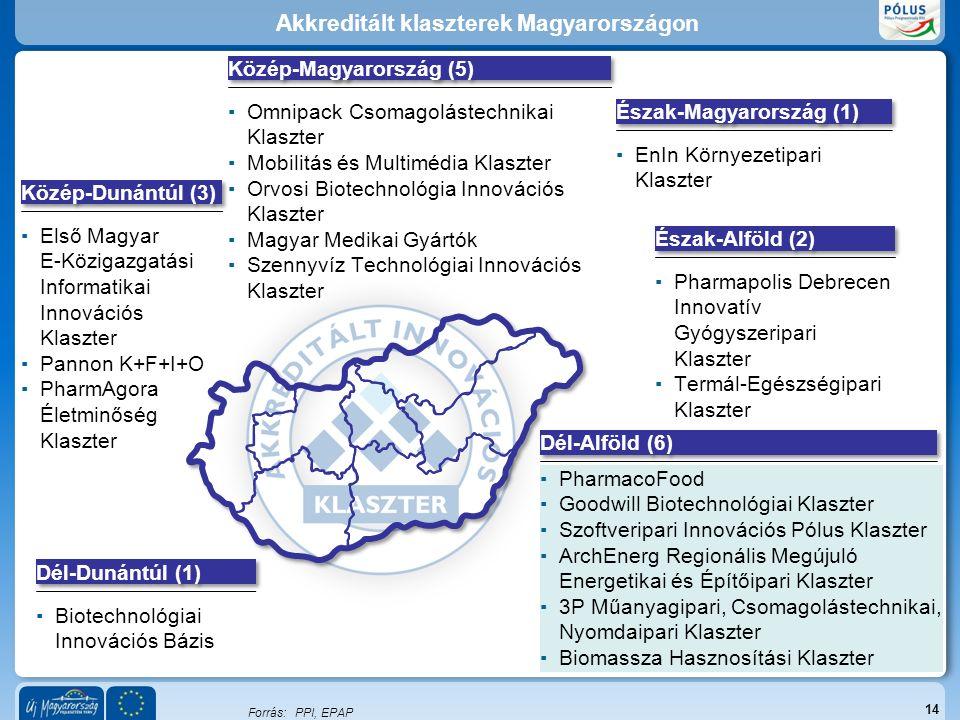 Közép-Dunántúl (3) ▪Első Magyar E-Közigazgatási Informatikai Innovációs Klaszter ▪Pannon K+F+I+O ▪PharmAgora Életminőség Klaszter Közép-Magyarország (5) Észak-Alföld (2) ▪Pharmapolis Debrecen Innovatív Gyógyszeripari Klaszter ▪Termál-Egészségipari Klaszter Dél-Alföld (6) ▪PharmacoFood ▪Goodwill Biotechnológiai Klaszter ▪Szoftveripari Innovációs Pólus Klaszter ▪ArchEnerg Regionális Megújuló Energetikai és Építőipari Klaszter ▪3P Műanyagipari, Csomagolástechnikai, Nyomdaipari Klaszter ▪Biomassza Hasznosítási Klaszter Dél-Dunántúl (1) ▪Biotechnológiai Innovációs Bázis Észak-Magyarország (1) Forrás:PPI, EPAP Akkreditált klaszterek Magyarországon 14 ▪Omnipack Csomagolástechnikai Klaszter ▪Mobilitás és Multimédia Klaszter ▪Orvosi Biotechnológia Innovációs Klaszter ▪Magyar Medikai Gyártók ▪Szennyvíz Technológiai Innovációs Klaszter ▪EnIn Környezetipari Klaszter