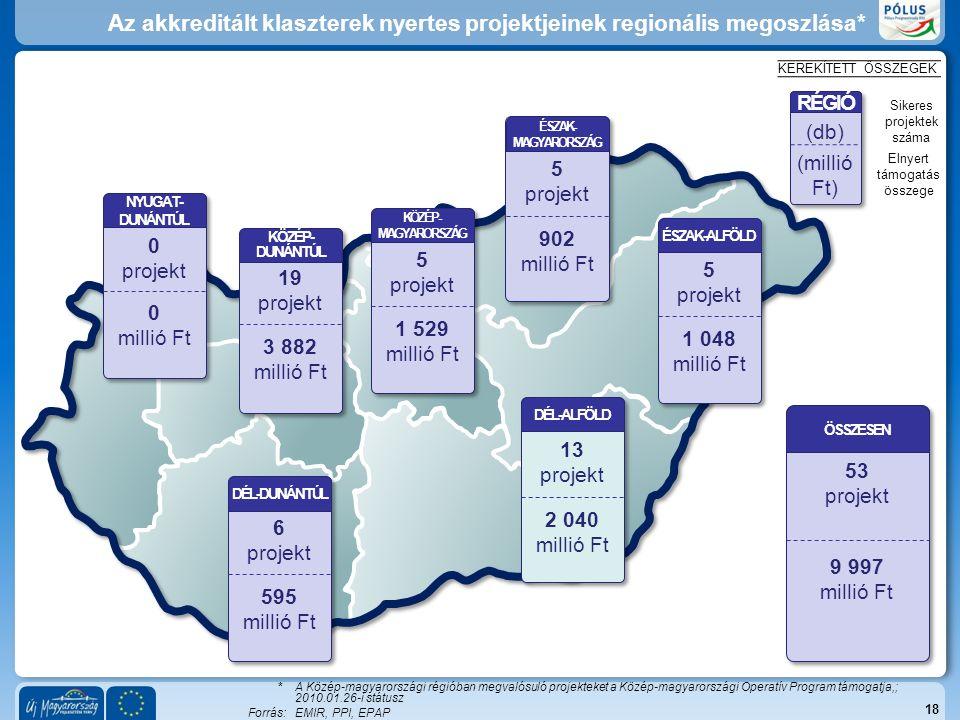 *A Közép-magyarországi régióban megvalósuló projekteket a Közép-magyarországi Operatív Program támogatja,; 2010.01.26-i státusz Forrás:EMIR, PPI, EPAP Az akkreditált klaszterek nyertes projektjeinek regionális megoszlása* 18 NYUGAT- DUNÁNTÚL KÖZÉP- MAGYARORSZÁG ÉSZAK- MAGYARORSZÁG ÉSZAK-ALFÖLD DÉL-DUNÁNTÚL KÖZÉP- DUNÁNTÚL DÉL-ALFÖLD 19 projekt 3 882 millió Ft 5 projekt 1 529 millió Ft 5 projekt 902 millió Ft 5 projekt 1 048 millió Ft 13 projekt 2 040 millió Ft 6 projekt 595 millió Ft 0 millió Ft 0 projekt KEREKÍTETT ÖSSZEGEK ÖSSZESEN 53 projekt 9 997 millió Ft RÉGIÓ (db) (millió Ft) Sikeres projektek száma Elnyert támogatás összege