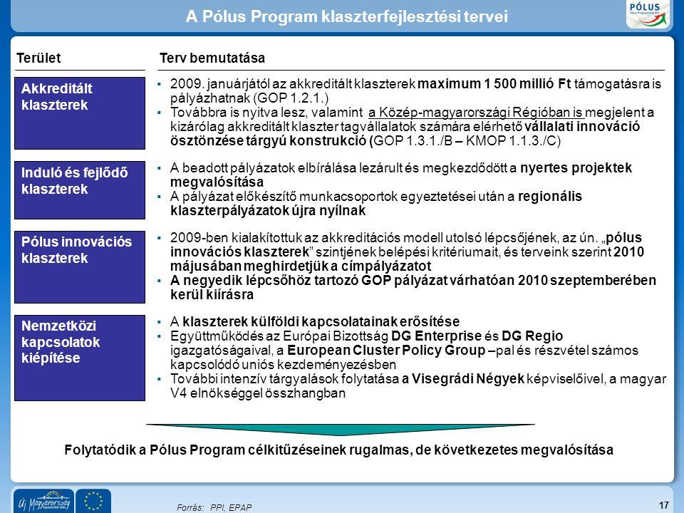 17 Forrás:PPI, EPAP Folytatódik a Pólus Program célkitűzéseinek rugalmas, de következetes megvalósítása A Pólus Program klaszterfejlesztési tervei TerületTerv bemutatása Akkreditált klaszterek ▪2009.
