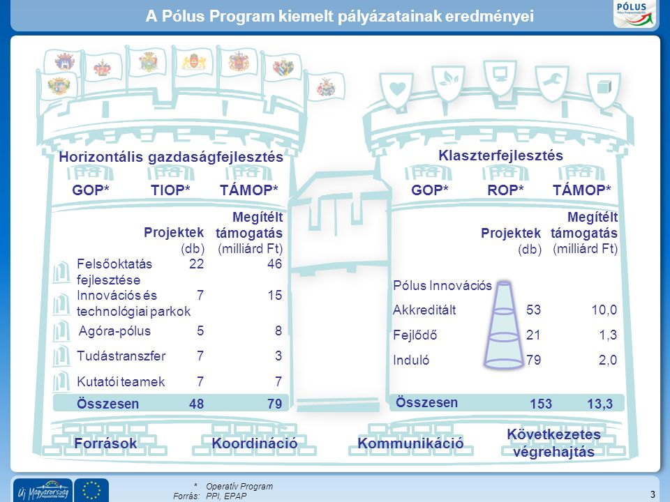 A Pólus Program kiemelt pályázatainak eredményei 3 Pólus Innovációs Akkreditált Fejlődő Induló Klaszterfejlesztés TIOP*TÁMOP*GOP*ROP* ForrásokKoordinációKommunikáció Következetes végrehajtás Összesen79 Összesen 13,3 10,0 1,3 2,0 Felsőoktatás fejlesztése 4622 Innovációs és technológiai parkok 157 Tudástranszfer37 Kutatói teamek77 48 Megítélt támogatás (milliárd Ft) Projektek (db) Megítélt támogatás (milliárd Ft) Projektek (db) 153 53 21 79 GOP*TÁMOP* *Operatív Program Forrás:PPI, EPAP Agóra-pólus58 Horizontális gazdaságfejlesztés