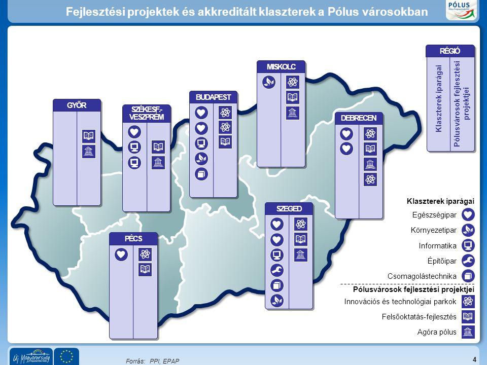 Fejlesztési projektek és akkreditált klaszterek a Pólus városokban 4 Egészségipar Környezetipar Informatika Építőipar Csomagolástechnika Innovációs és technológiai parkok Felsőoktatás-fejlesztés Agóra pólus Forrás:PPI, EPAP GYŐR SZÉKESF.- VESZPRÉM BUDAPESTMISKOLC DEBRECENSZEGEDPÉCS Klaszterek iparágai Pólusvárosok fejlesztési projektjei RÉGIÓ Klaszterek iparágai Pólusvárosok fejlesztési projektjei