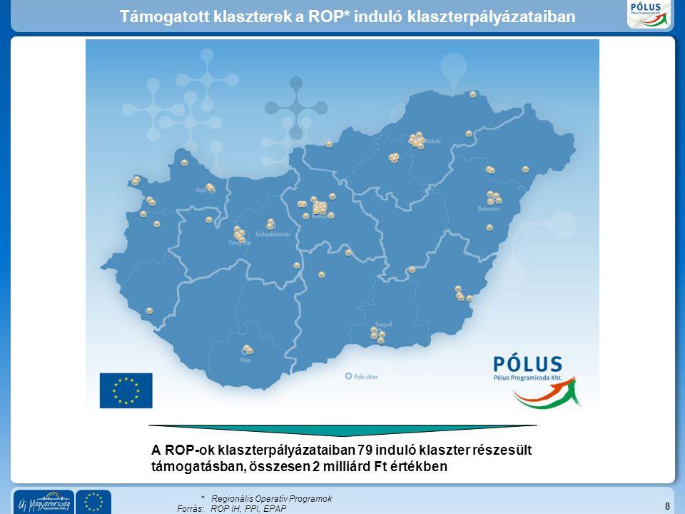 Támogatott klaszterek a ROP* induló klaszterpályázataiban 8 A ROP-ok klaszterpályázataiban 79 induló klaszter részesült támogatásban, összesen 2 milliárd Ft értékben * Regionális Operatív Programok Forrás:ROP IH, PPI, EPAP