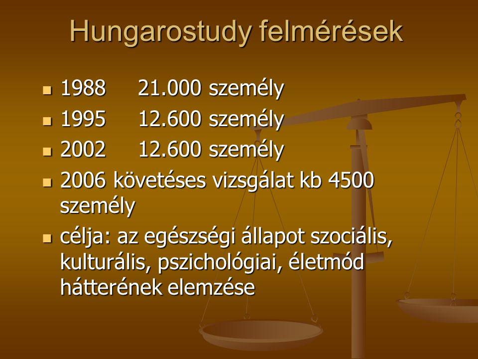 Vizsgálataink célja: A teljes magyar népesség szociológiai, szociológiai, pszichológiai, pszichológiai, egészséggel kapcsolatos életminőségének interdiszciplináris, egységes modellbe foglalt vizsgálata egészséggel kapcsolatos életminőségének interdiszciplináris, egységes modellbe foglalt vizsgálata Régiók (megyék, kistérségek) szerint Régiók (megyék, kistérségek) szerint Társadalmi rétegek (gazdasági aktivitás, ágazat, munka jellege) szerint Társadalmi rétegek (gazdasági aktivitás, ágazat, munka jellege) szerint Az életminőséget meghatározó társadalmi, pszichológiai, életmód tényezők bemutatása Az életminőséget meghatározó társadalmi, pszichológiai, életmód tényezők bemutatása