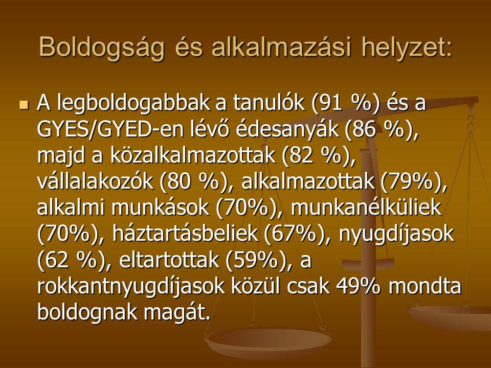 Kik boldogok a magyar társadalomban? Hungarostudy 2002 felmérés alapján a magyar népesség 72 % mondta boldognak magát, a férfiak 75 %-a, a nők 69 %-a.