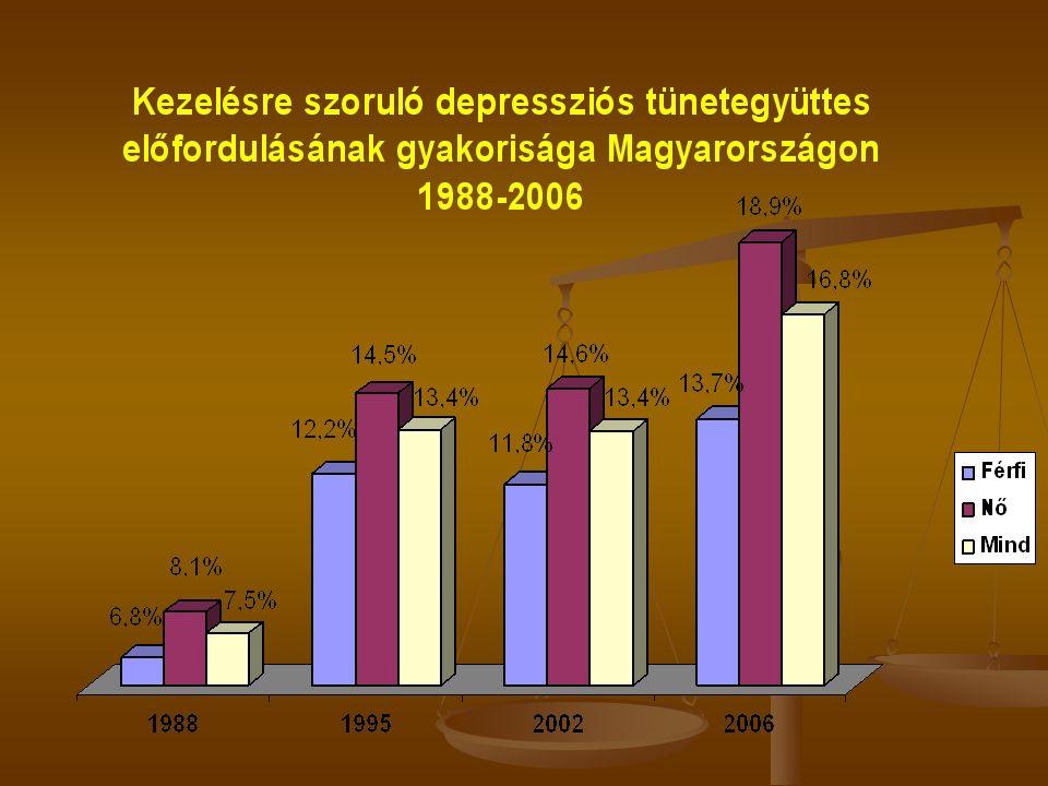 Következmények: a lelki egészség zavarai A WHO vizsgálatai alapján A 15-től 44 éves korosztályban a lelki egészség zavarai járulnak hozzá legnagyobb m