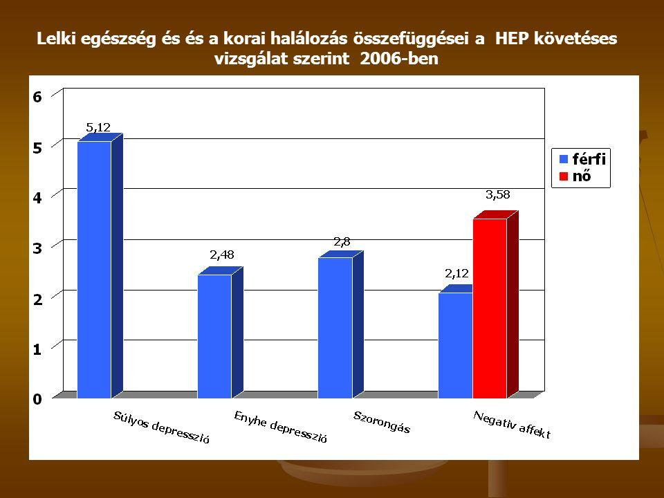 Munkával kapcsolatos stresszorok és a korai halálozás (40-69 év) összefüggései a HEP követéses vizsgálat szerint 2006-ben