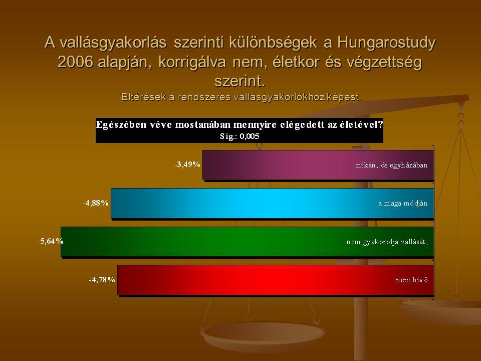 A vallásgyakorlás szerinti különbségek a Hungarostudy 2006 alapján, korrigálva nem, életkor és végzettség szerint. Eltérések a rendszeres vallásgyakor