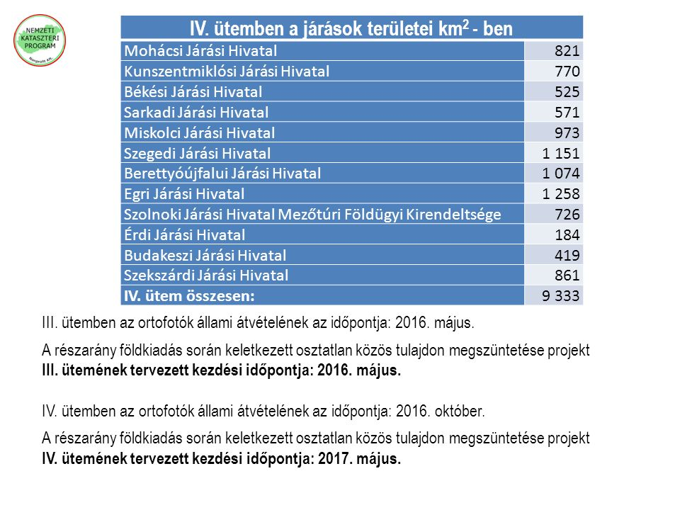 III. ütemben az ortofotók állami átvételének az időpontja: 2016. május. A részarány földkiadás során keletkezett osztatlan közös tulajdon megszüntetés