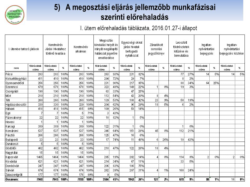 5) A megosztási eljárás jellemzőbb munkafázisai szerinti előrehaladás I. ütem előrehaladás táblázata, 2016.01.27-i állapot