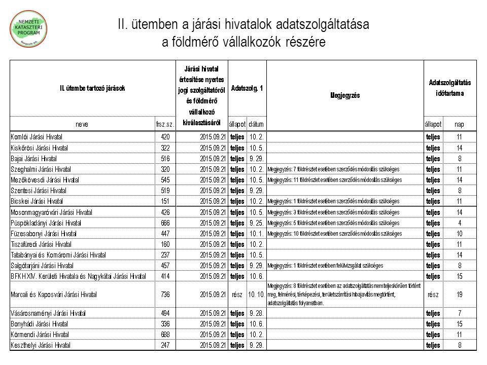 II. ütemben a járási hivatalok adatszolgáltatása a földmérő vállalkozók részére