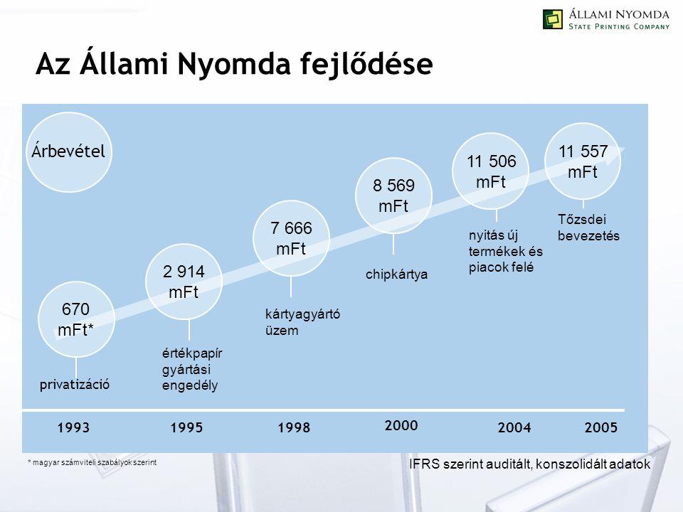 Az Állami Nyomda fejlődése 670 mFt* 1993 privatizáció értékpapír gyártási engedély kártyagyártó üzem chipkártya nyitás új termékek és piacok felé 2 914 mFt 7 666 mFt 8 569 mFt 11 506 mFt 19951998 2000 2004 Árbevétel * magyar számviteli szabályok szerint IFRS szerint auditált, konszolidált adatok 670 mFt* 1993 privatizáció értékpapír gyártási engedély kártyagyártó üzem chipkártya nyitás új termékek és piacok felé 2 914 mFt 7 666 mFt 8 569 mFt 11 506 mFt 19951998 2000 2004 Árbevétel 670 mFt* 1993 privatizáció értékpapír gyártási engedély kártyagyártó üzem chipkártya nyitás új termékek és piacok felé 2 914 mFt 7 666 mFt 8 569 mFt 11 506 mFt 19951998 2000 2004 Árbevétel 11 557 mFt 2005 Tőzsdei bevezetés
