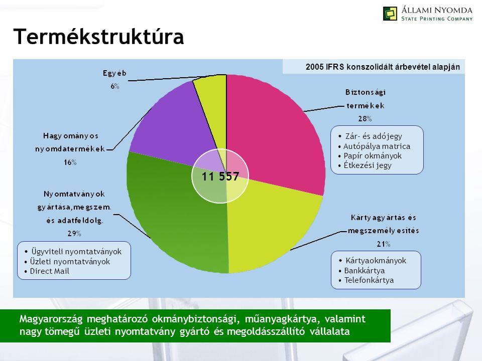 Termékstruktúra 11 557 2005 IFRS konszolidált árbevétel alapján Magyarország meghatározó okmánybiztonsági, műanyagkártya, valamint nagy tömegű üzleti nyomtatvány gyártó és megoldásszállító vállalata Ügyviteli nyomtatványok Üzleti nyomtatványok Direct Mail Kártyaokmányok Bankkártya Telefonkártya Zár- és adójegy Autópálya matrica Papír okmányok Étkezési jegy