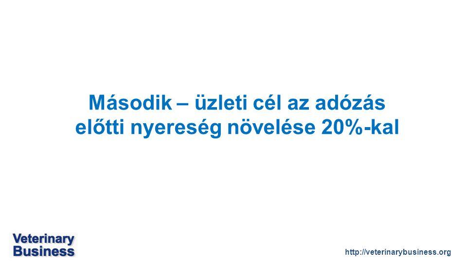 http://veterinarybusiness.org Második – üzleti cél az adózás előtti nyereség növelése 20%-kal