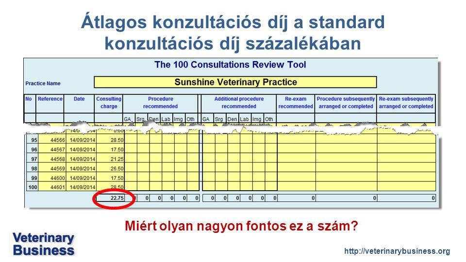 http://veterinarybusiness.org Átlagos konzultációs díj a standard konzultációs díj százalékában Miért olyan nagyon fontos ez a szám