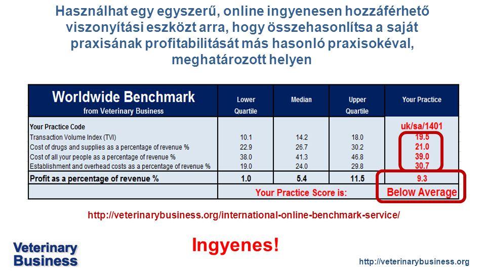 http://veterinarybusiness.org Használhat egy egyszerű, online ingyenesen hozzáférhető viszonyítási eszközt arra, hogy összehasonlítsa a saját praxisának profitabilitását más hasonló praxisokéval, meghatározott helyen http://veterinarybusiness.org/international-online-benchmark-service/ Ingyenes!