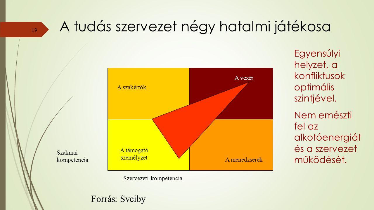19 A tudás szervezet négy hatalmi játékosa Szakmai kompetencia Szervezeti kompetencia A szakértők A támogató személyzet A vezér A menedzserek Forrás: Sveiby Egyensúlyi helyzet, a konfliktusok optimális szintjével.