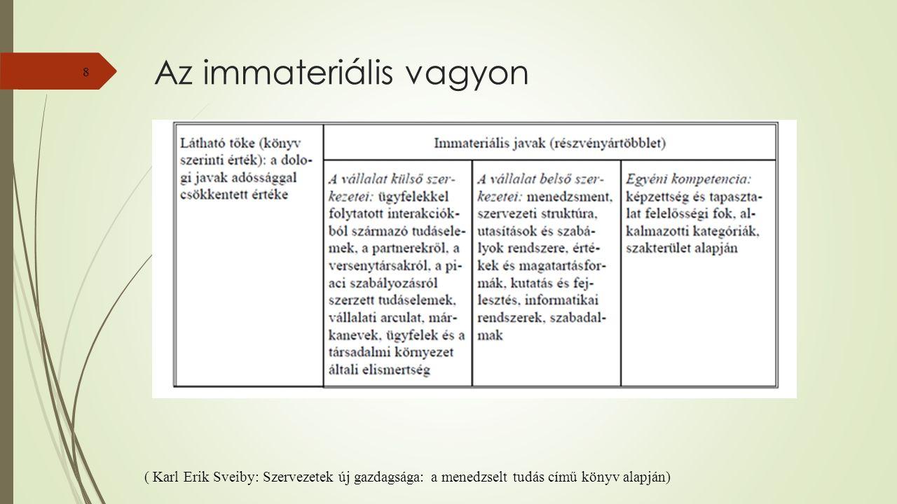 Az immateriális vagyon 8 ( Karl Erik Sveiby: Szervezetek új gazdagsága: a menedzselt tudás című könyv alapján)