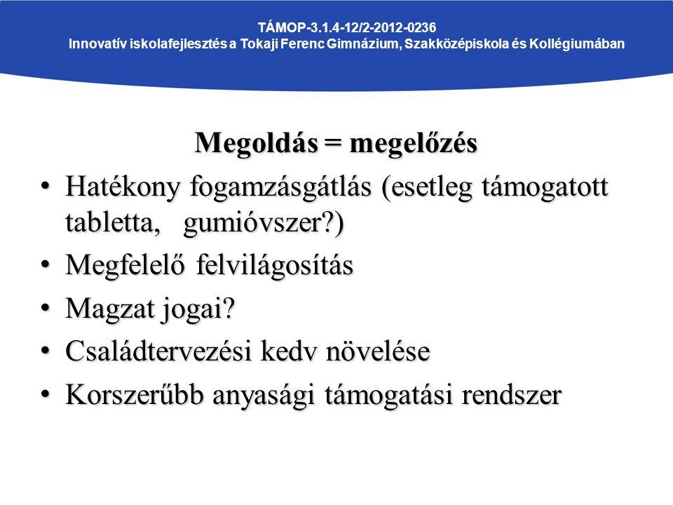 TÁMOP-3.1.4-12/2-2012-0236 Innovatív iskolafejlesztés a Tokaji Ferenc Gimnázium, Szakközépiskola és Kollégiumában Megoldás = megelőzés Hatékony fogamzásgátlás (esetleg támogatott tabletta, gumióvszer?) Hatékony fogamzásgátlás (esetleg támogatott tabletta, gumióvszer?) Megfelelő felvilágosítás Megfelelő felvilágosítás Magzat jogai.