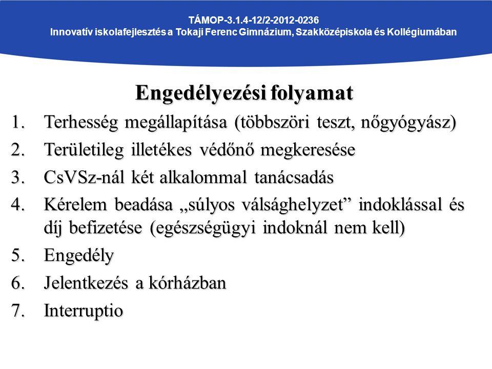 """TÁMOP-3.1.4-12/2-2012-0236 Innovatív iskolafejlesztés a Tokaji Ferenc Gimnázium, Szakközépiskola és Kollégiumában Engedélyezési folyamat 1.Terhesség megállapítása (többszöri teszt, nőgyógyász) 2.Területileg illetékes védőnő megkeresése 3.CsVSz-nál két alkalommal tanácsadás 4.Kérelem beadása """"súlyos válsághelyzet indoklással és díj befizetése (egészségügyi indoknál nem kell) 5.Engedély 6.Jelentkezés a kórházban 7.Interruptio"""