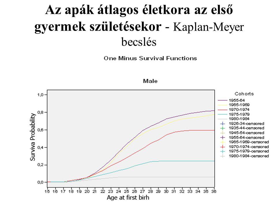 Az apák átlagos életkora az első gyermek születésekor - Kaplan-Meyer becslés