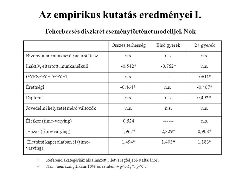Az empirikus kutatás eredményei I. Teherbeesés diszkrét eseménytörténet modelljei.