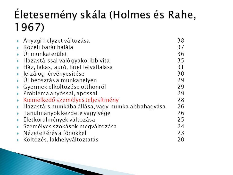  Anyagi helyzet változása 38  Közeli barát halála 37  Új munkaterület 36  Házastárssal való gyakoribb vita 35  Ház, lakás, autó, hitel felvállalása 31  Jelzálog érvényesítése 30  Új beosztás a munkahelyen 29  Gyermek elköltözése otthonról 29  Probléma anyóssal, apóssal 29  Kiemelkedő személyes teljesítmény 28  Házastárs munkába állása, vagy munka abbahagyása 26  Tanulmányok kezdete vagy vége 26  Életkörülmények változása 25  Személyes szokások megváltozása 24  Nézeteltérés a főnökkel 23  Költözés, lakhelyváltoztatás 20