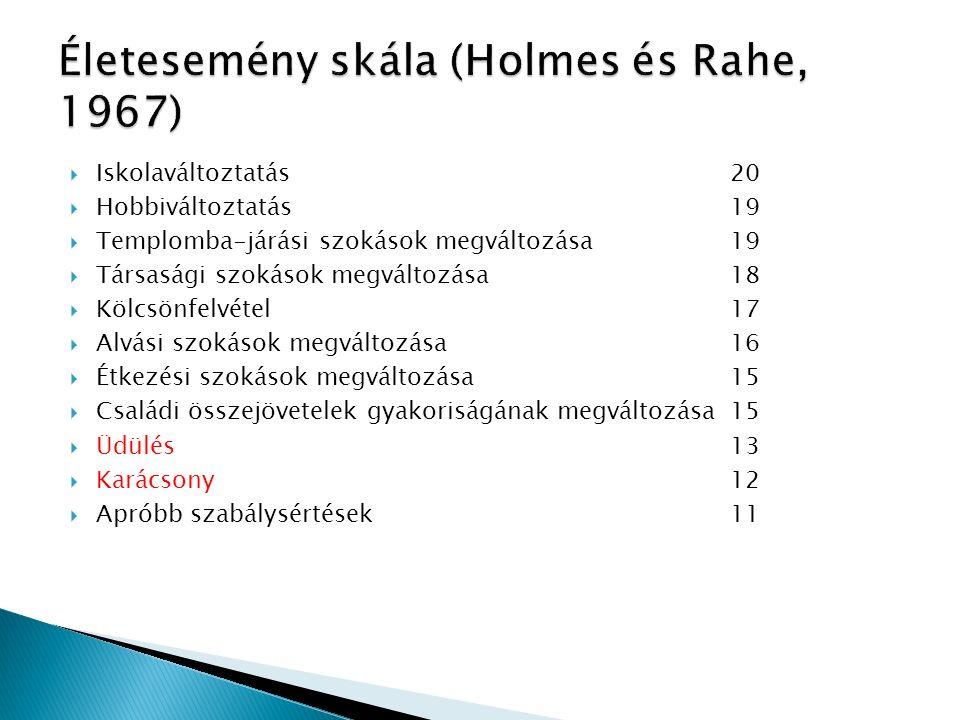  Iskolaváltoztatás 20  Hobbiváltoztatás 19  Templomba-járási szokások megváltozása 19  Társasági szokások megváltozása 18  Kölcsönfelvétel 17  A