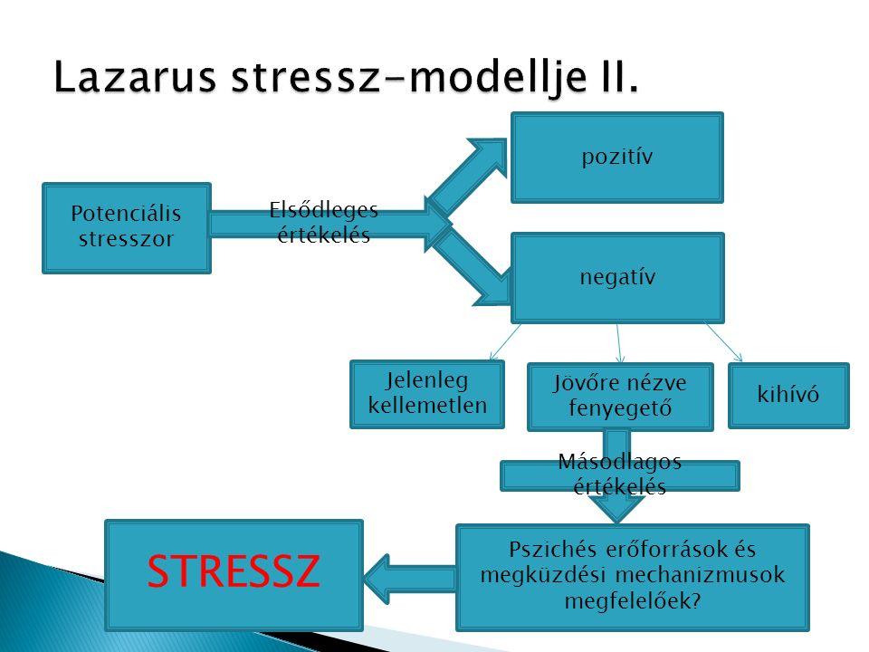 Potenciális stresszor Elsődleges értékelés pozitív negatív Jelenleg kellemetlen kihívó Jövőre nézve fenyegető Másodlagos értékelés Pszichés erőforrások és megküzdési mechanizmusok megfelelőek.